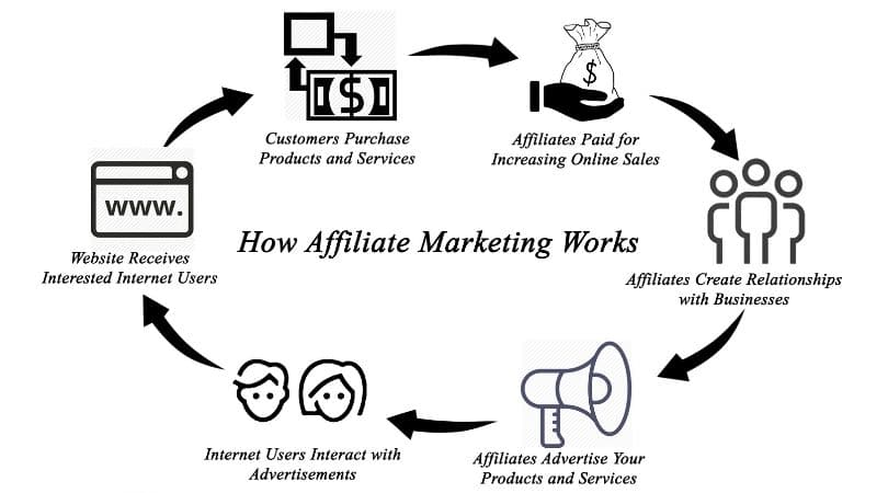 how-aff-marketing-works
