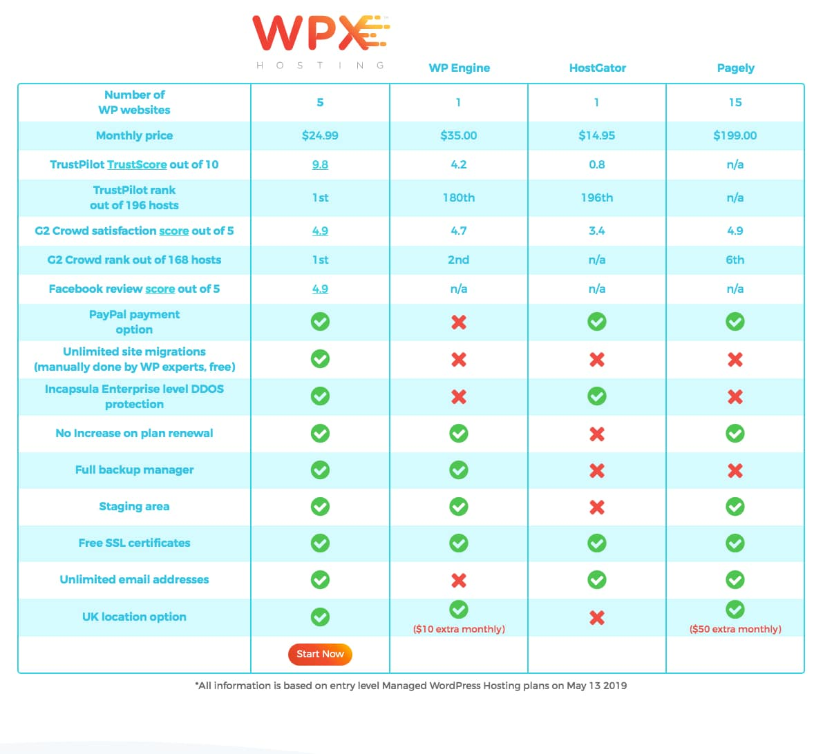 wpx-pricing