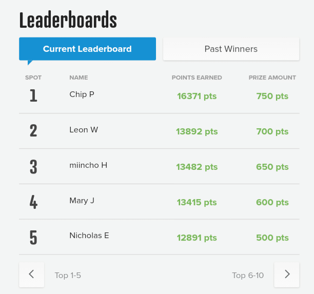 Contest Leaderboard
